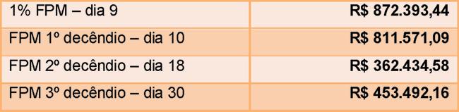 Tabela repasses FPM dezembro